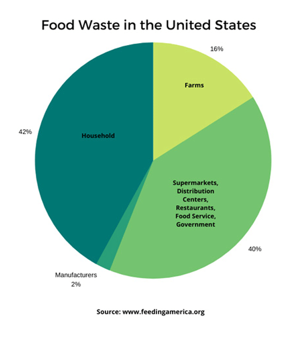 Graph showing food waste